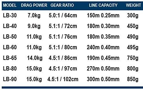 Okuma Longbow BaitFeeder LB-80 5+1bb -
